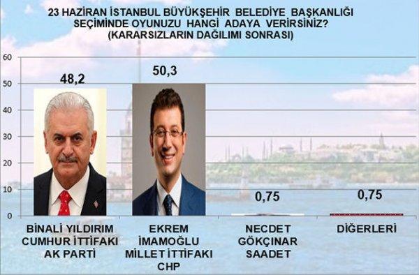 MAK seçim anketi sonuçlarını yayınladı
